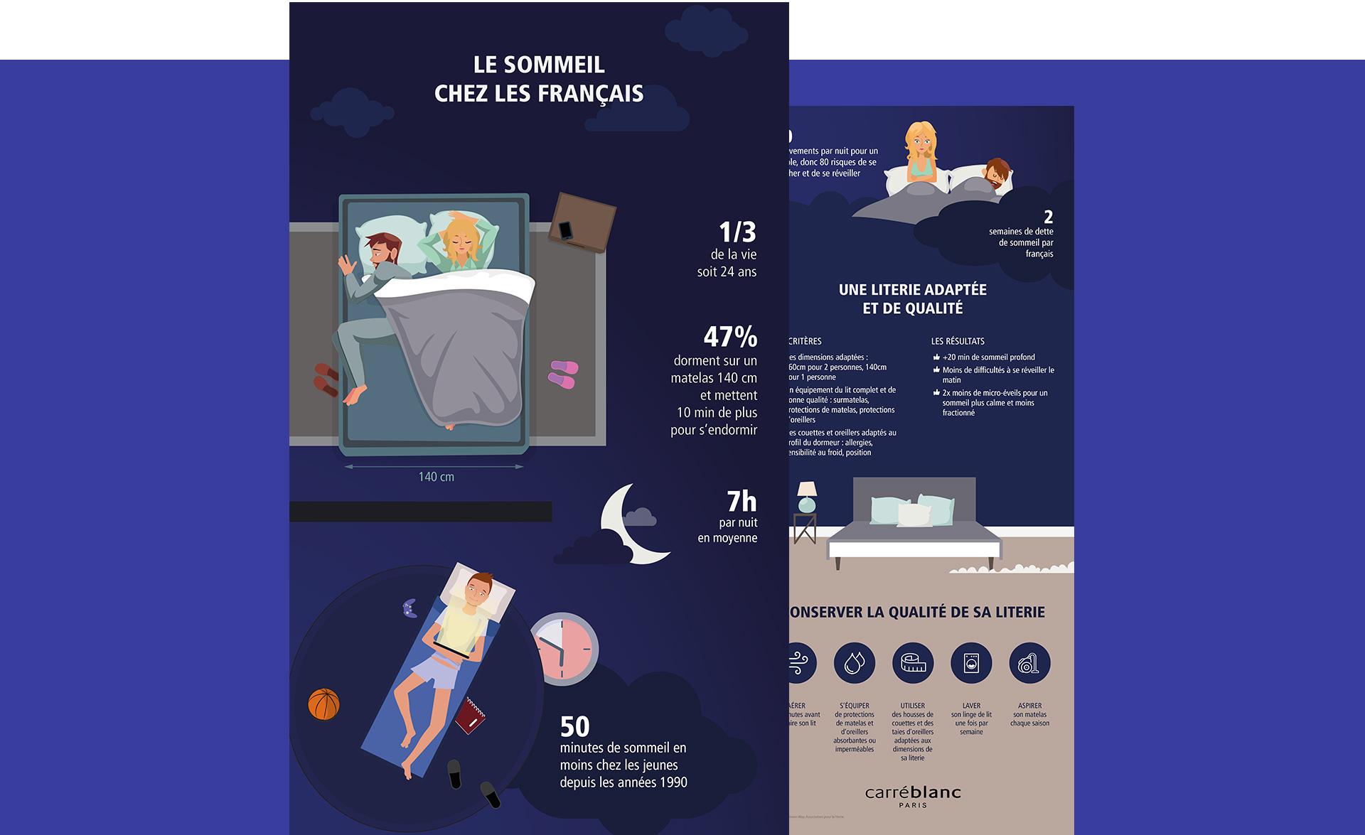 Infographie Carré Blanc sur la thématique du sommeil chez les français