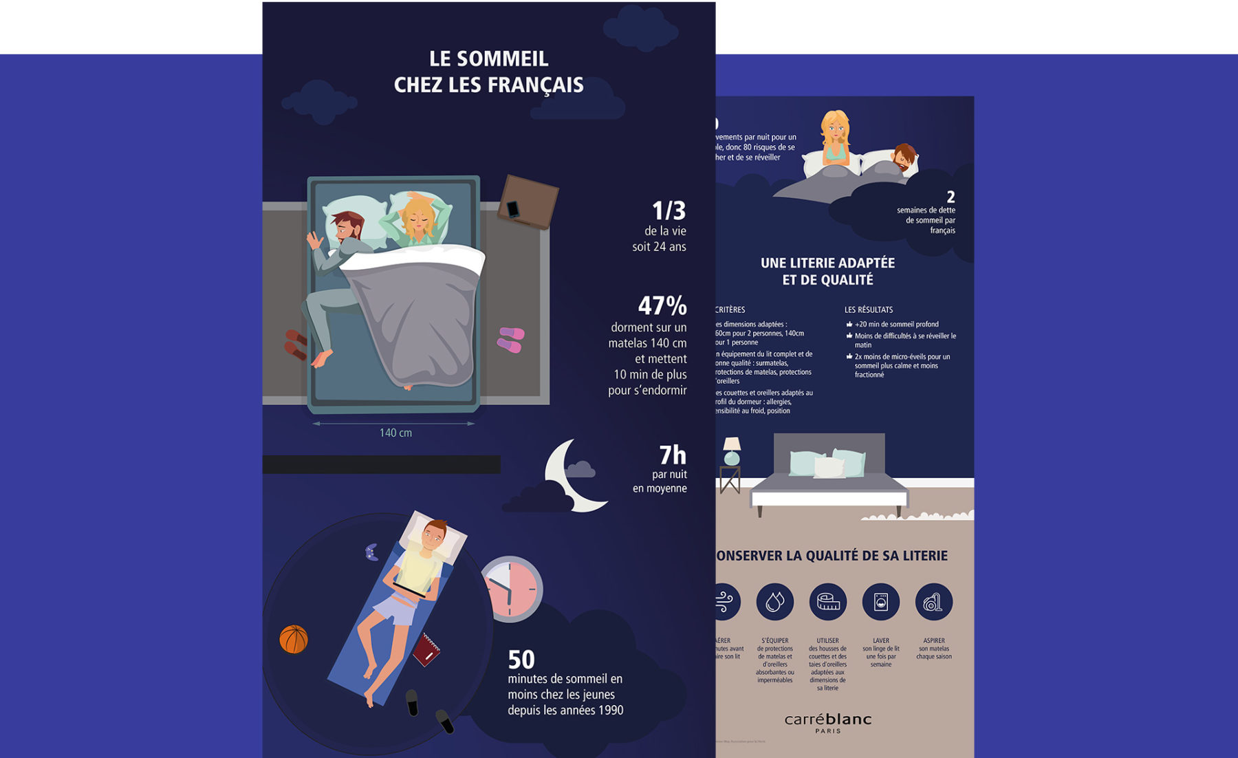 Carré blanc's infography designed by MADMINT